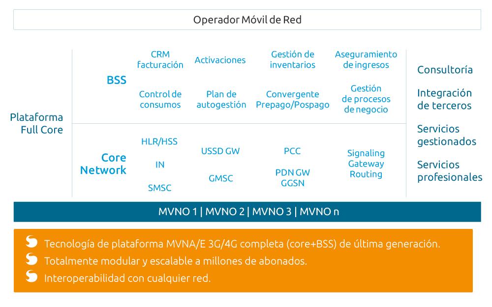 SUMA móvil - Plataforma Full Core